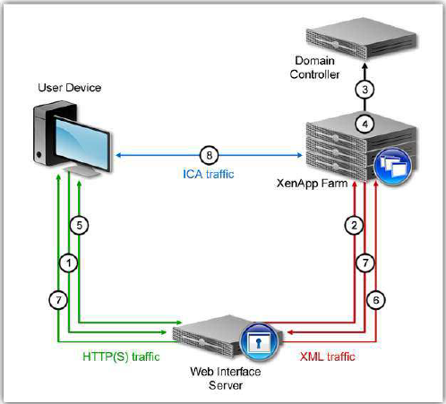Installing Citrix Web Interface 5 4 - ShabazTech