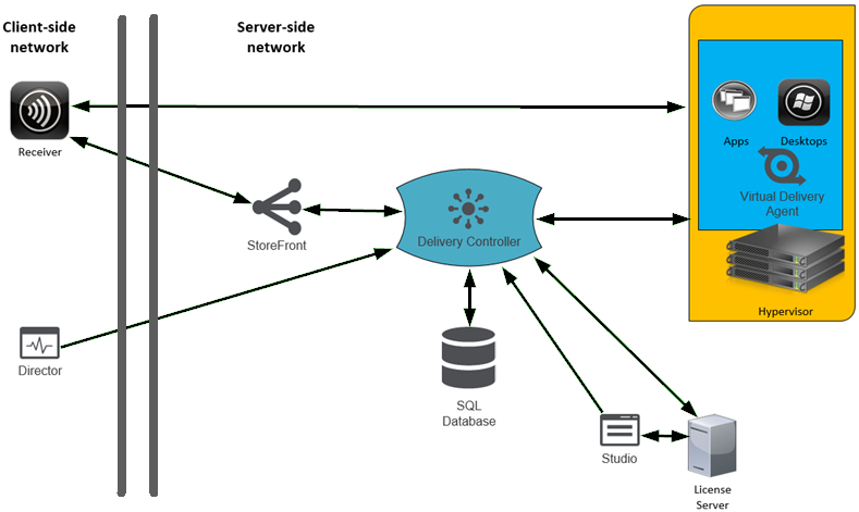 Citrix XenApp and XenDesktop 7 6 LTSR Architecture and